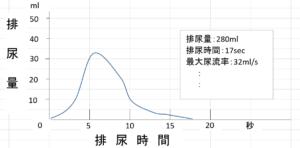 平均的な曲線